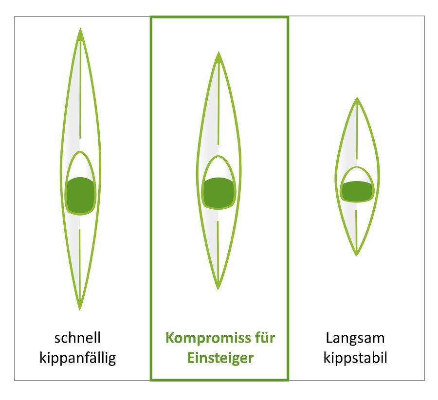 kajak größen vergleich