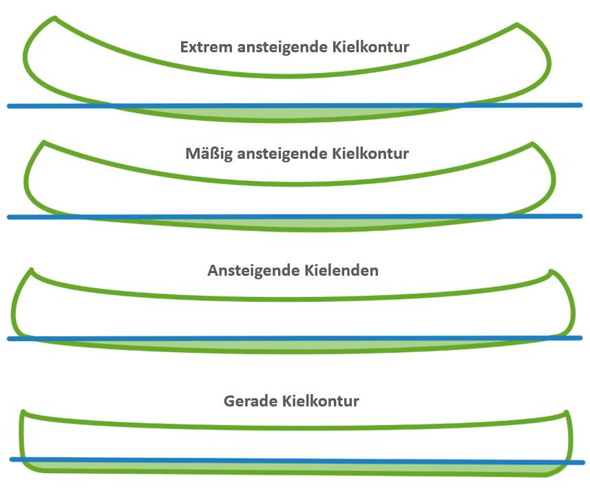kanu kielkontur