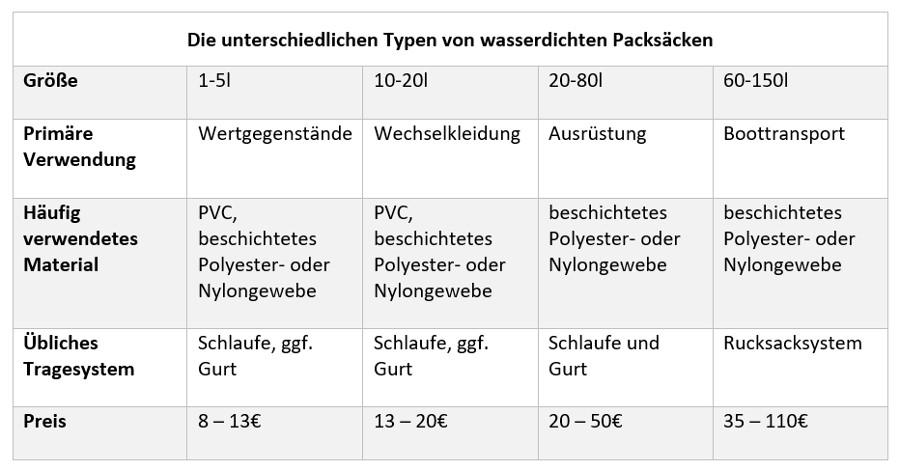 packsäcke_tabelle